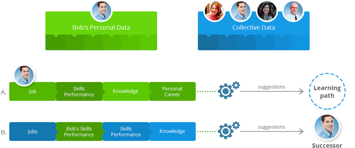 intelligent data flow